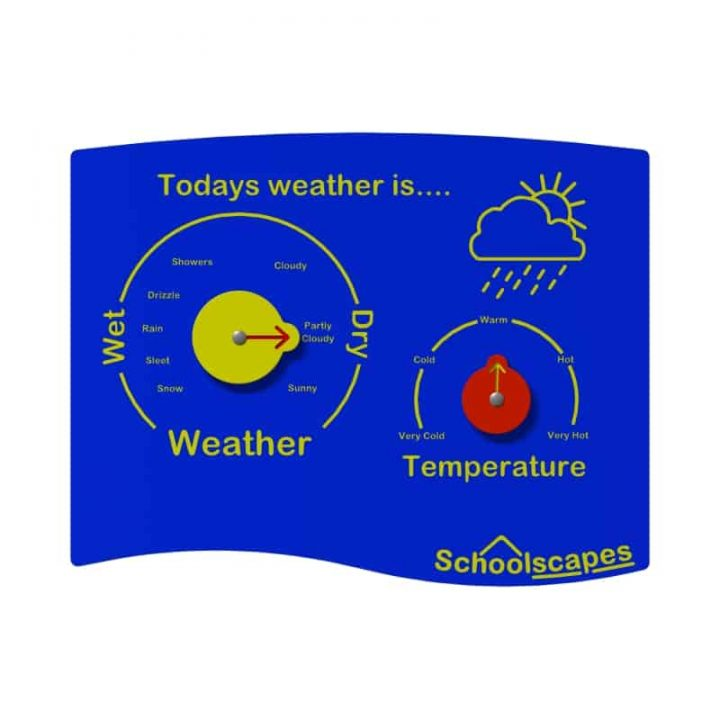 Todays Weather Is
